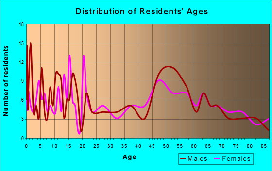 Age and Sex of Residents in zip code 50540