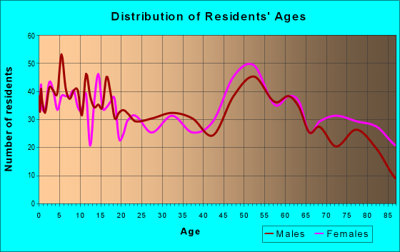 Age and Sex of Residents in zip code 50548