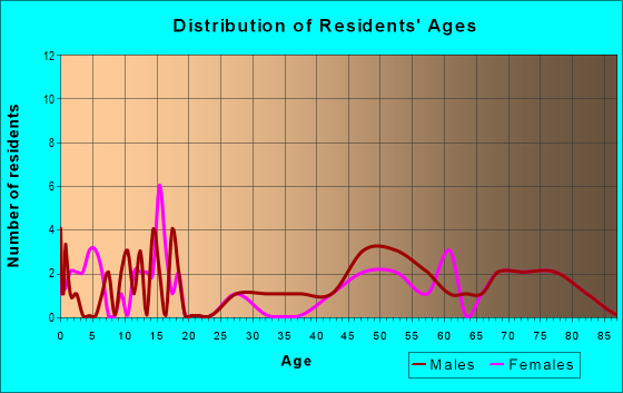 Age and Sex of Residents in zip code 50556