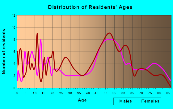 Age and Sex of Residents in zip code 50557