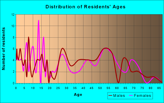 Age and Sex of Residents in zip code 50558