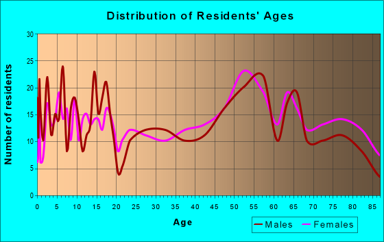 Age and Sex of Residents in zip code 50563