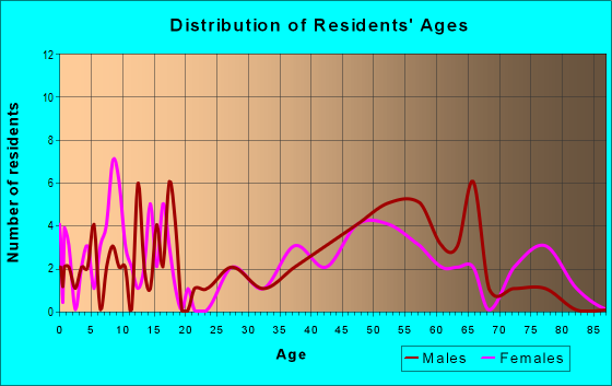 Age and Sex of Residents in zip code 50565