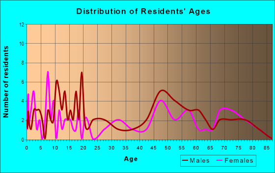Age and Sex of Residents in zip code 50566