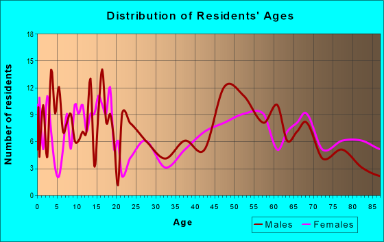 Age and Sex of Residents in zip code 50597