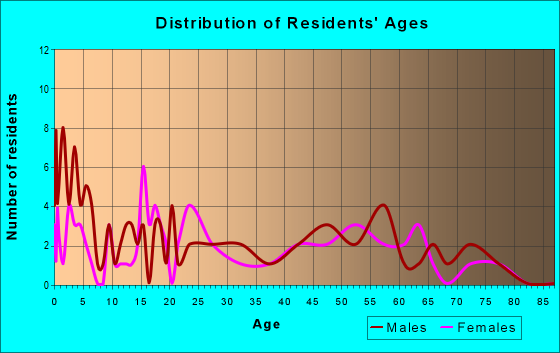Age and Sex of Residents in zip code 50611