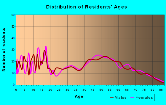Age and Sex of Residents in zip code 50643