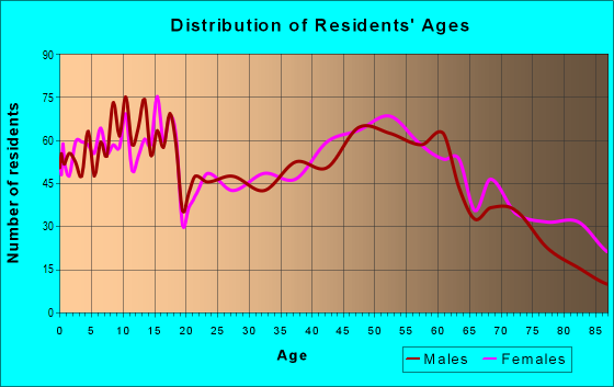 Age and Sex of Residents in zip code 50644
