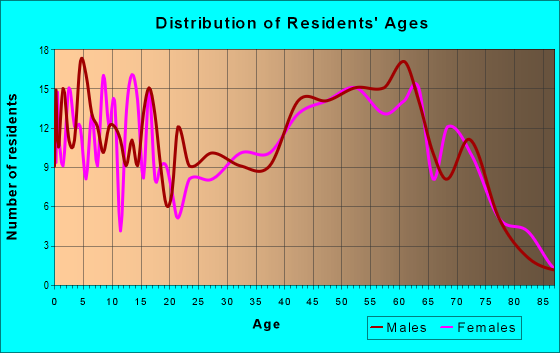 Age and Sex of Residents in zip code 50647
