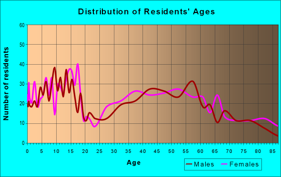 Age and Sex of Residents in zip code 50651