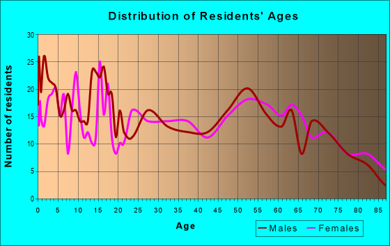 Age and Sex of Residents in zip code 50658