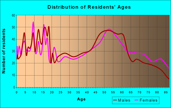 Age and Sex of Residents in zip code 50659