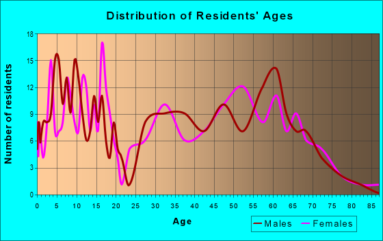 Age and Sex of Residents in zip code 50660
