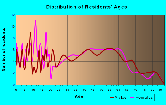 Age and Sex of Residents in zip code 50667
