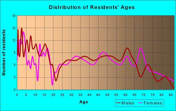 Age and Sex of Residents in zip code 50668