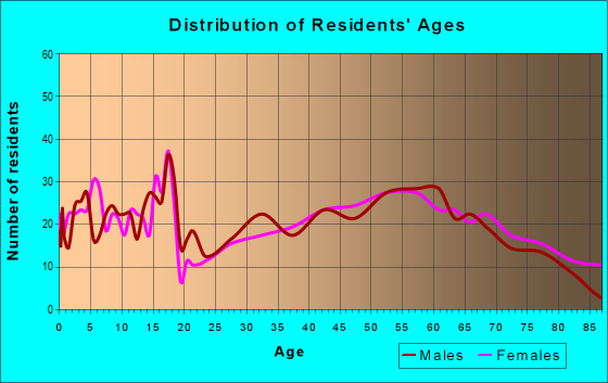 Age and Sex of Residents in zip code 50674
