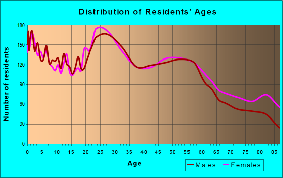 Age and Sex of Residents in zip code 50702