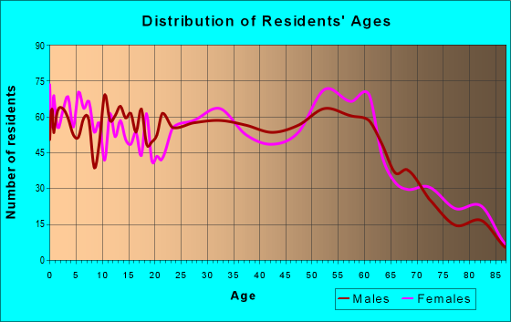 Age and Sex of Residents in zip code 50707