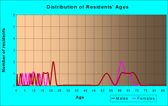 Age and Sex of Residents in zip code 50835