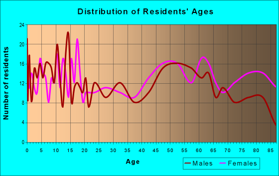Age and Sex of Residents in zip code 50854