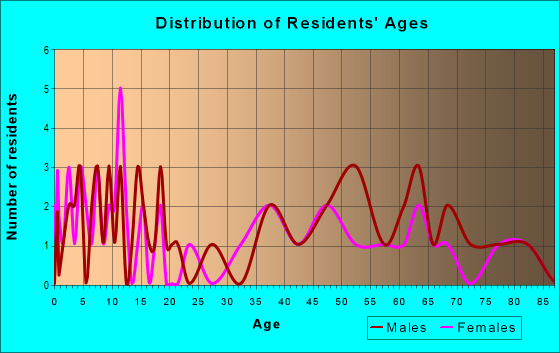Age and Sex of Residents in zip code 50861