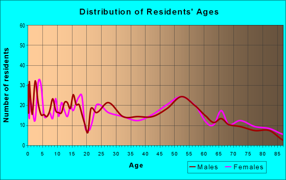 Age and Sex of Residents in zip code 51002