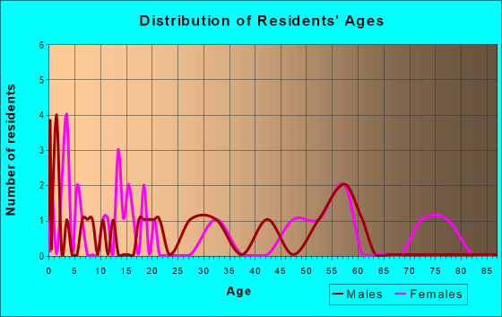 Age and Sex of Residents in zip code 51008