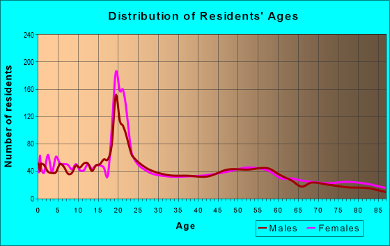 Age and Sex of Residents in zip code 51041