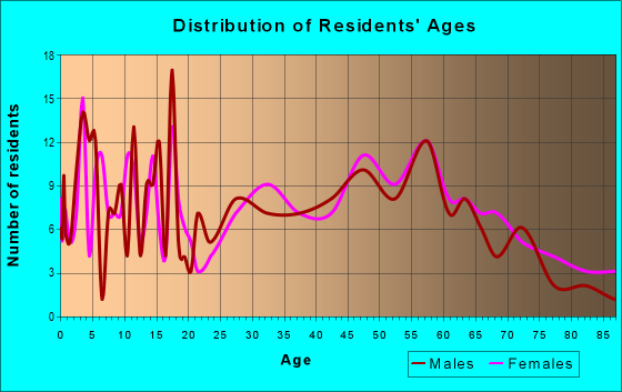 Age and Sex of Residents in zip code 51055