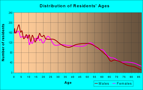 Age and Sex of Residents in zip code 51103