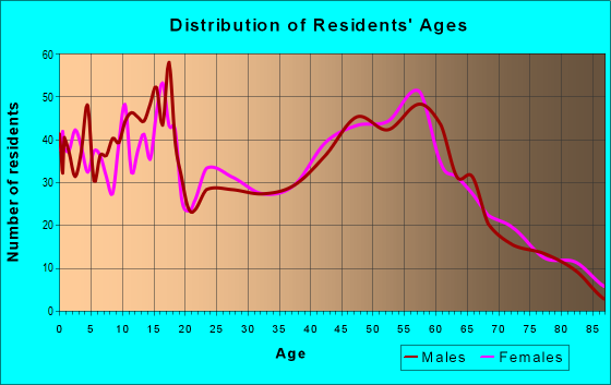 Age and Sex of Residents in zip code 51108