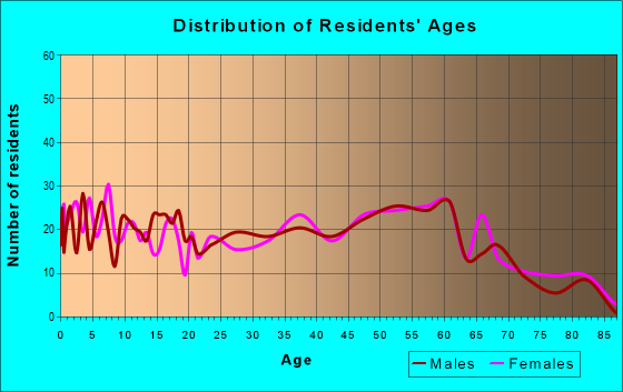 Age and Sex of Residents in zip code 51109