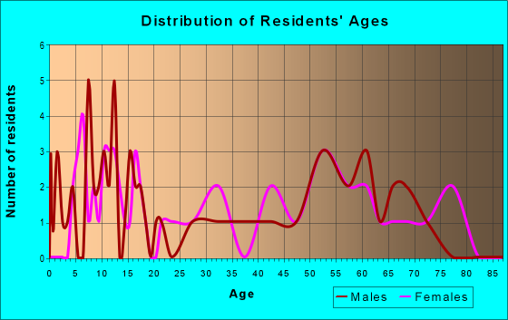 Age and Sex of Residents in zip code 51231