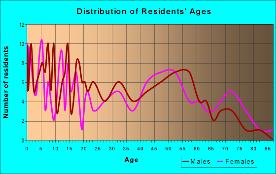 Age and Sex of Residents in zip code 51232