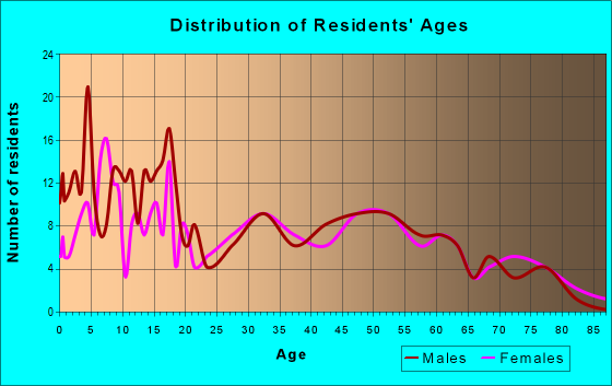 Age and Sex of Residents in zip code 51234