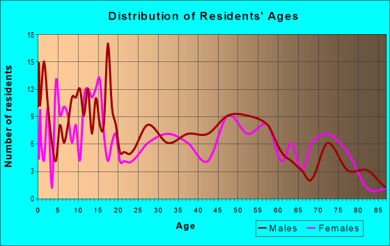 Age and Sex of Residents in zip code 51238