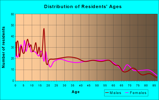 Age and Sex of Residents in zip code 51239
