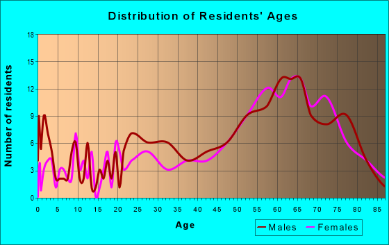 Age and Sex of Residents in zip code 51331