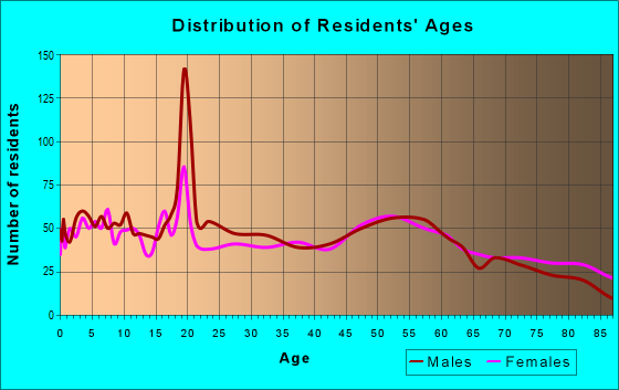 Age and Sex of Residents in zip code 51334