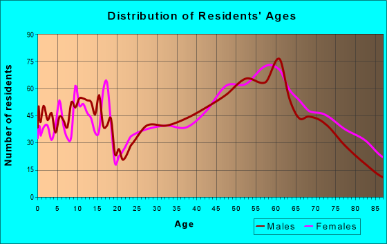 Age and Sex of Residents in zip code 51360