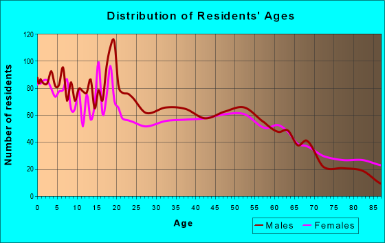 Age and Sex of Residents in zip code 51442