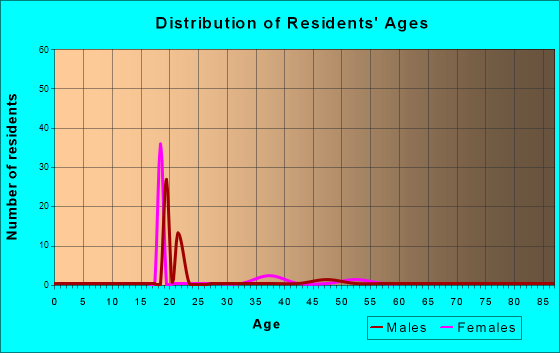 Age and Sex of Residents in zip code 51502