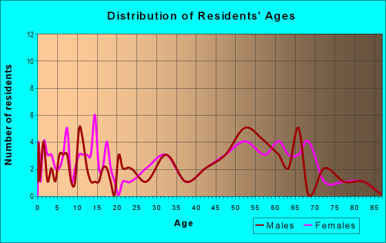 Age and Sex of Residents in zip code 51536
