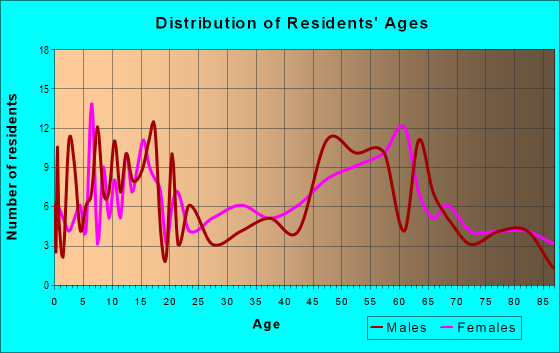 Age and Sex of Residents in zip code 51577