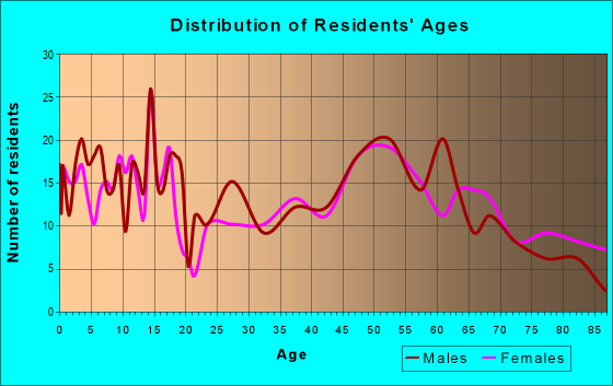 Age and Sex of Residents in zip code 51579
