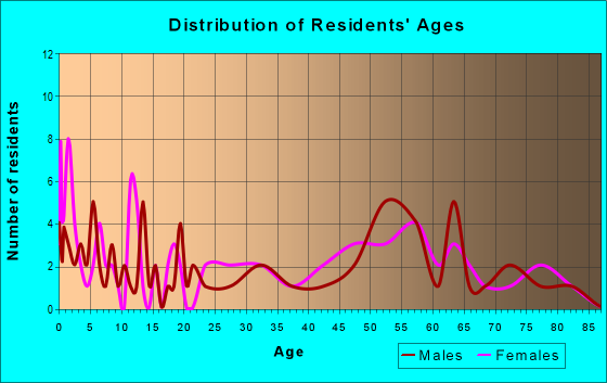 Age and Sex of Residents in zip code 51636