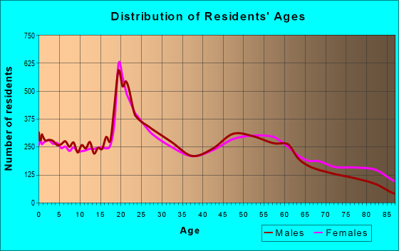 Age and Sex of Residents in zip code 52001
