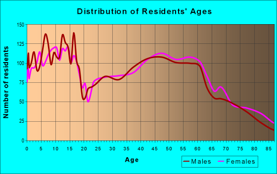 Age and Sex of Residents in zip code 52002
