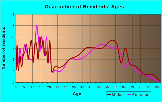 Age and Sex of Residents in zip code 52039
