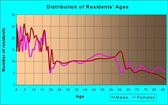 Age and Sex of Residents in zip code 52042